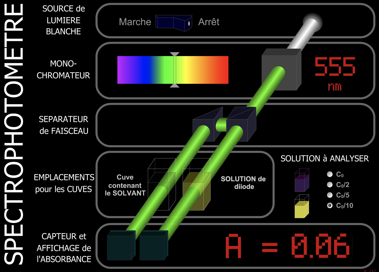 Le spectrophotomètre