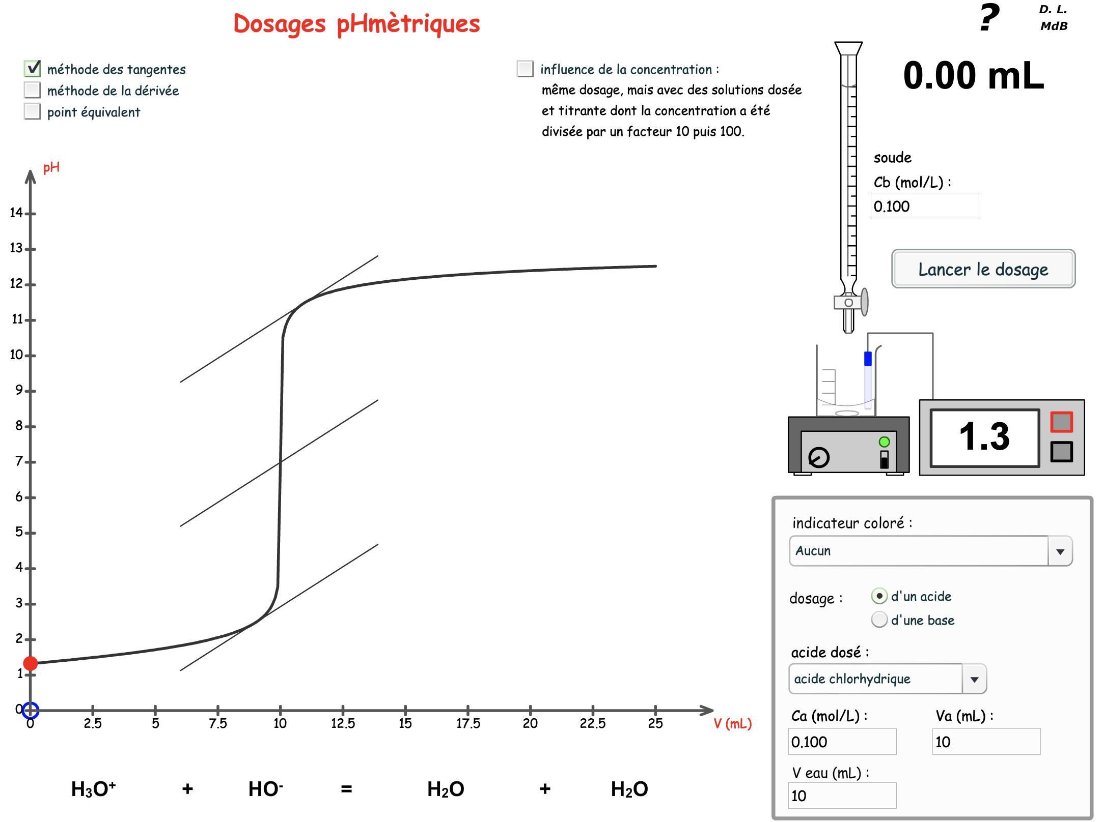 Titrage pH-métrique (courbe)