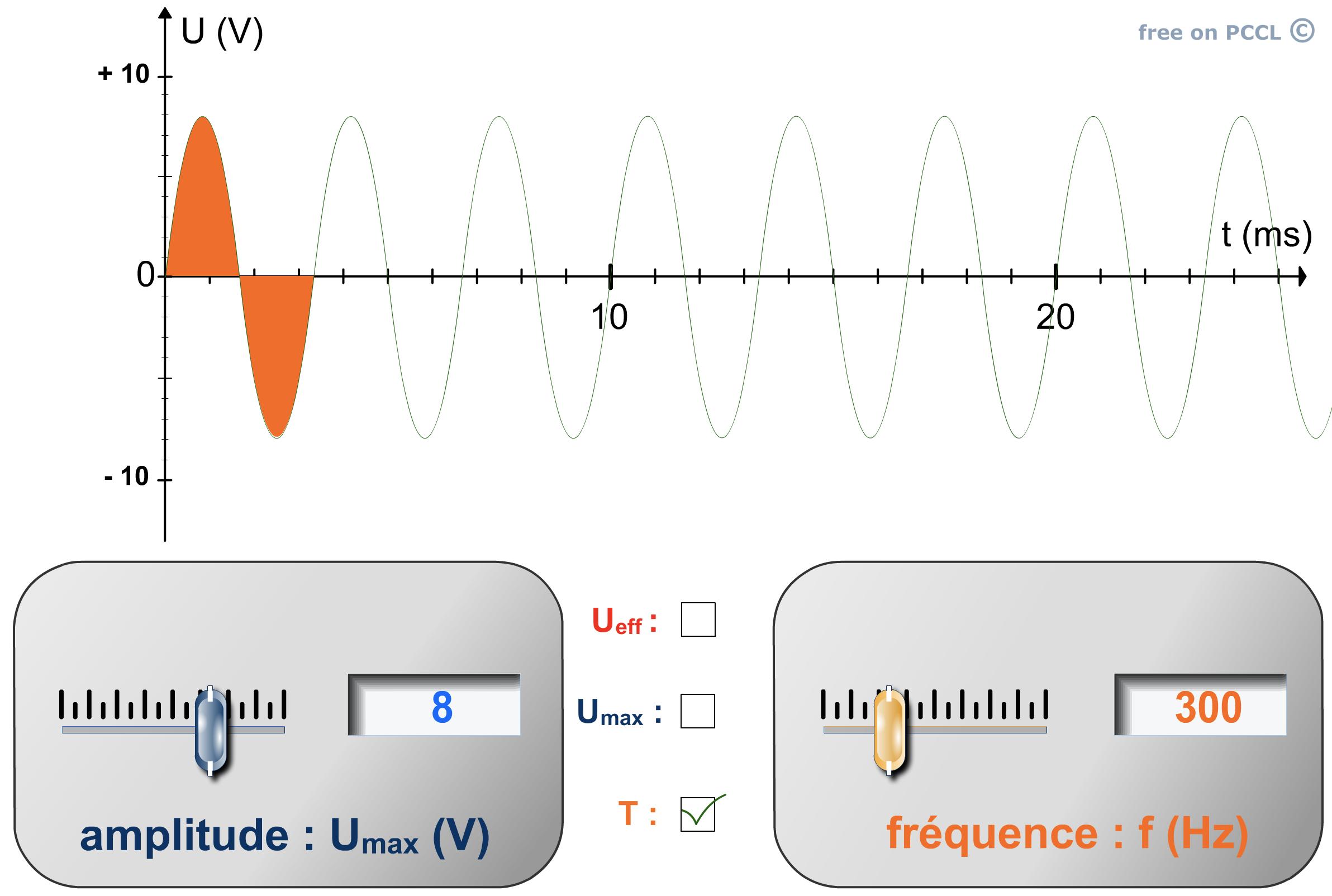 Période et fréquence