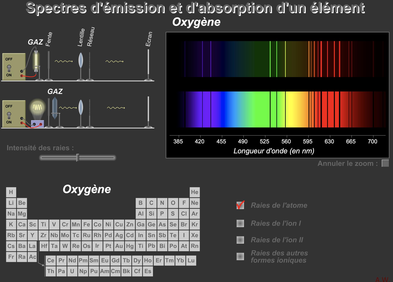 Spectre d'émission et d'absorption