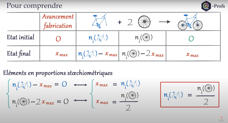 Mélanges stoechiométriques (vidéo)