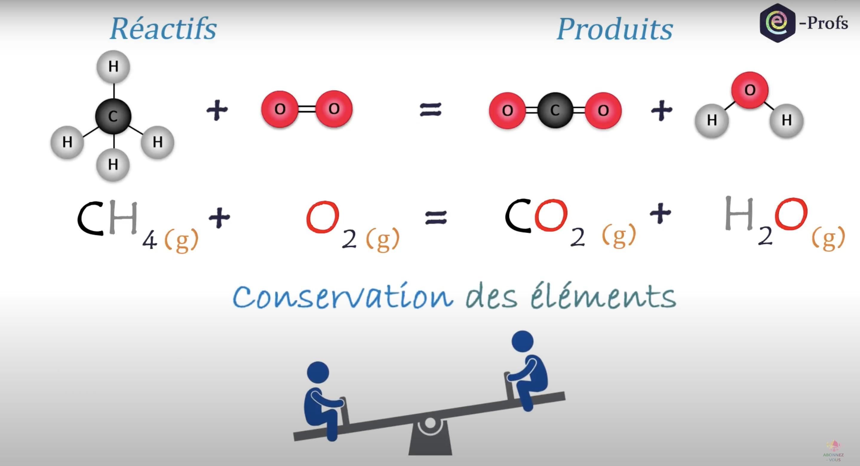 Comment équilibrer une équation chimique ? (vidéo)