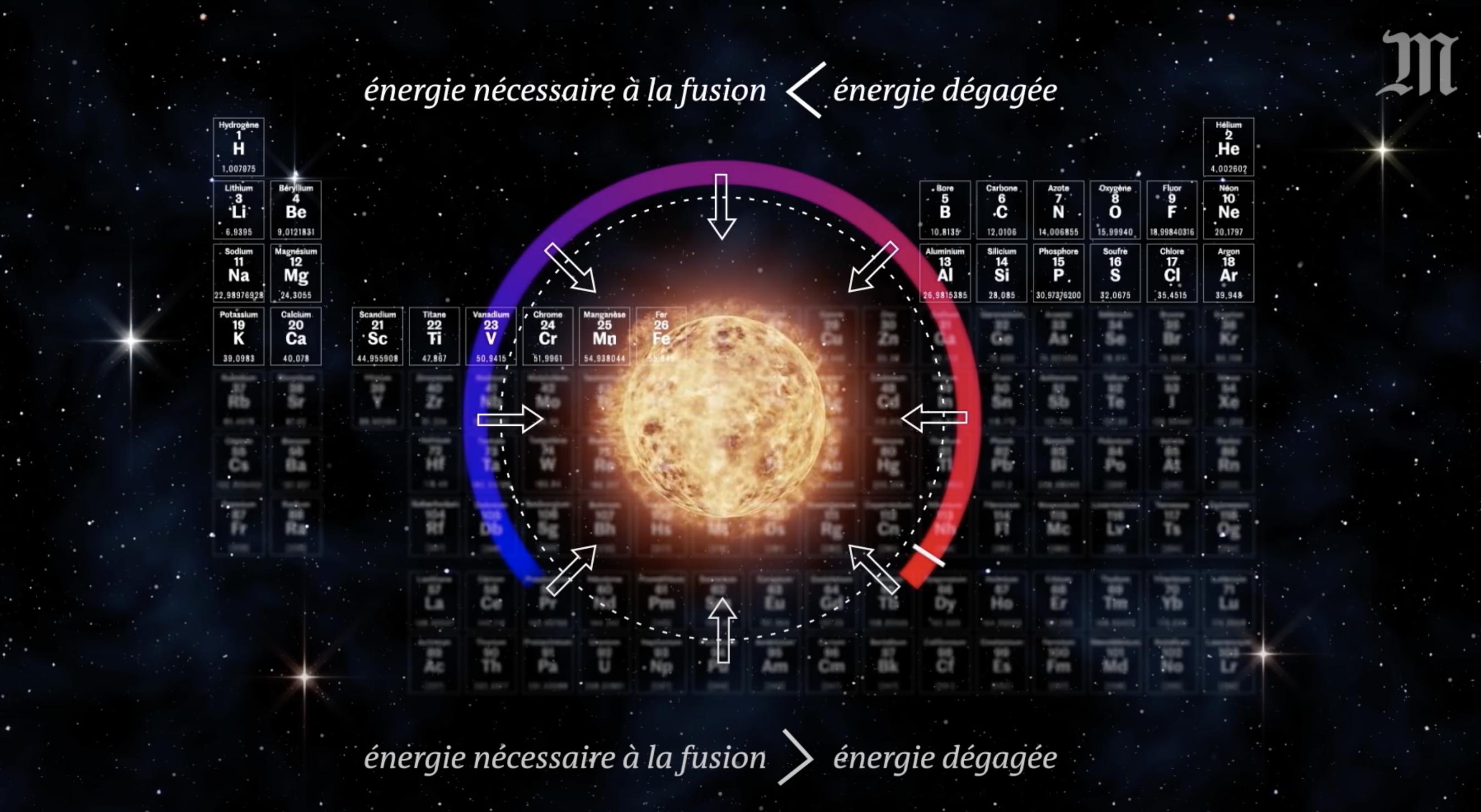 Comment les étoiles créent la matière (vidéo)