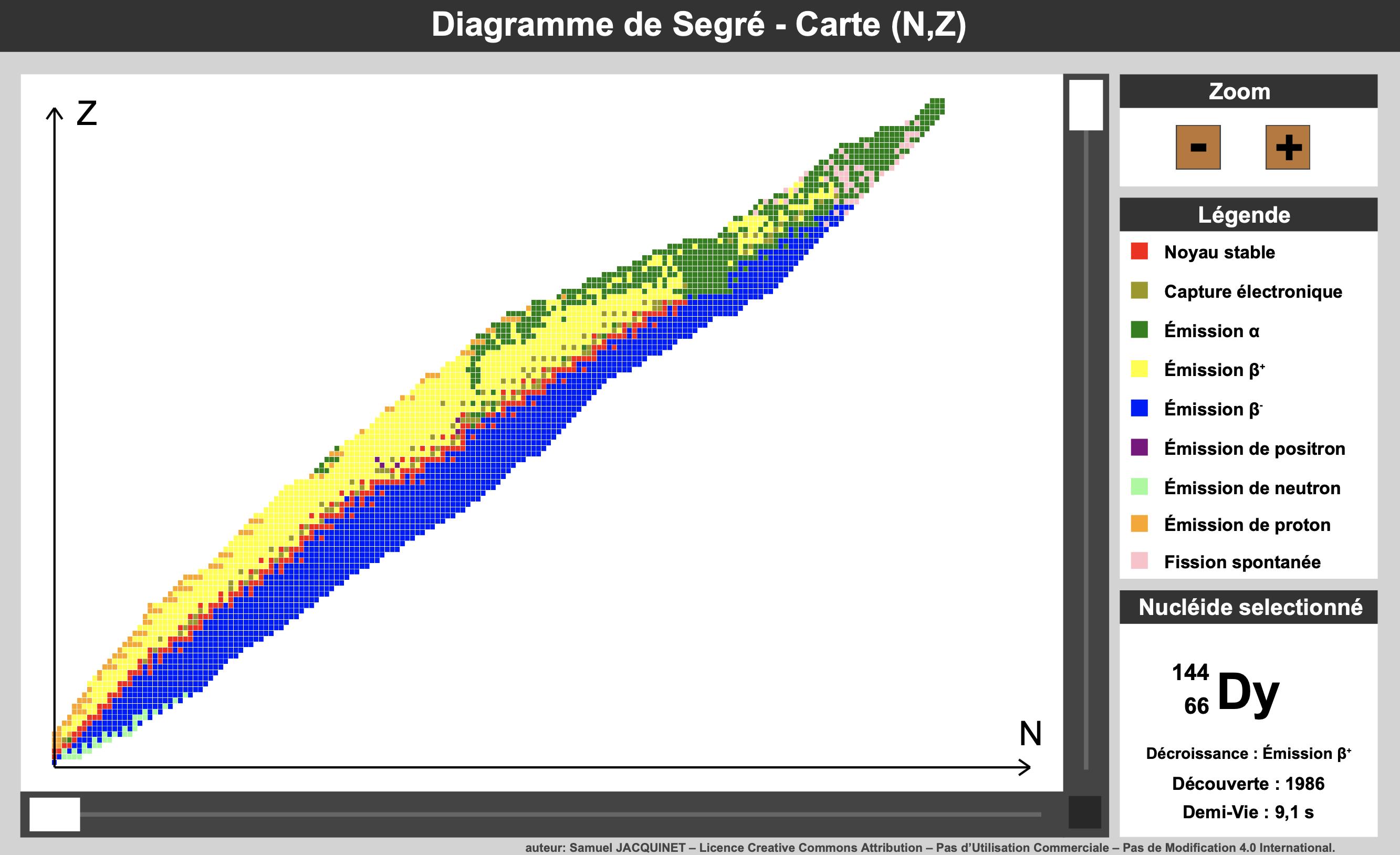 Diagramme de Segré - carte (N,Z)