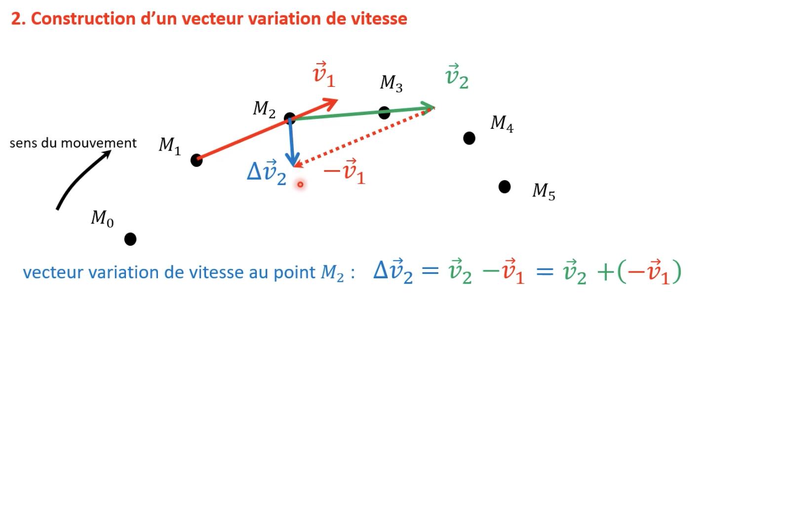Construire les vecteurs vitesse et variation de vitesse (vidéo)
