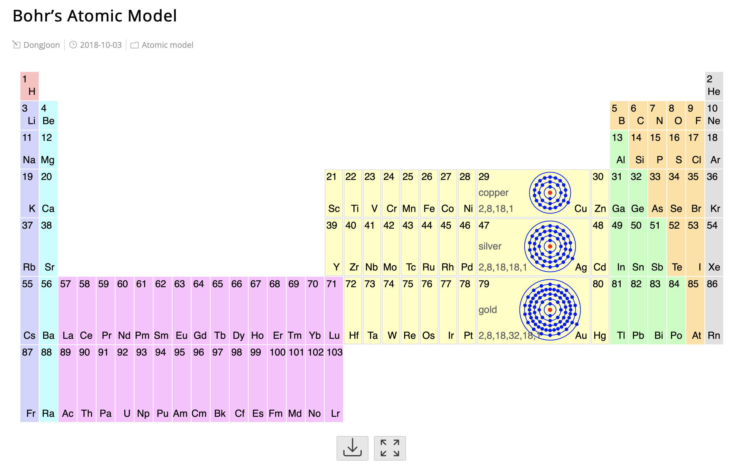 *English* Bohr's atomic models