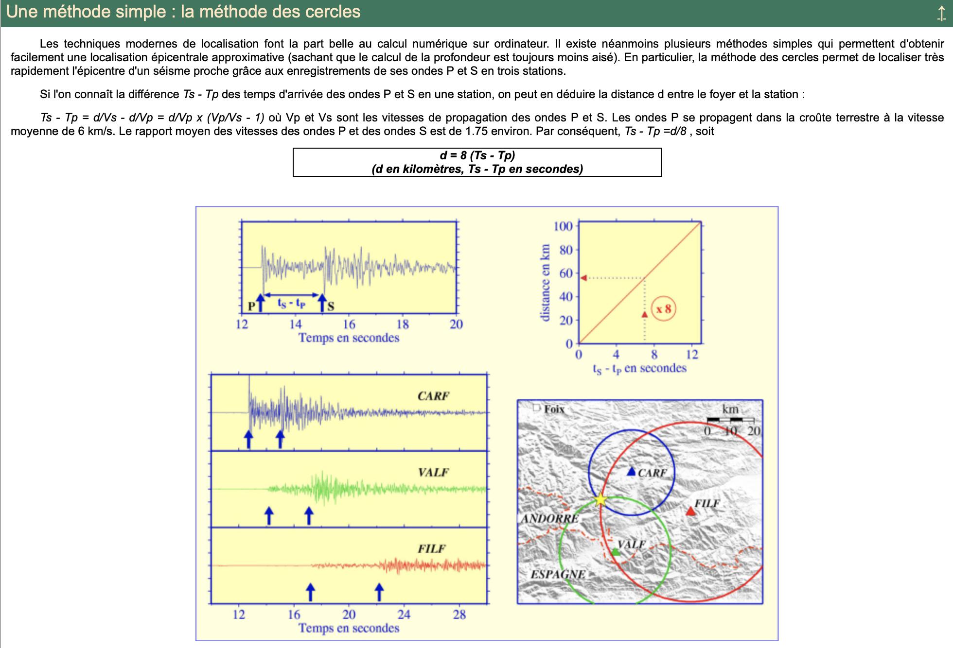 Les Réseaux de surveillance sismique dans les Pyrénées